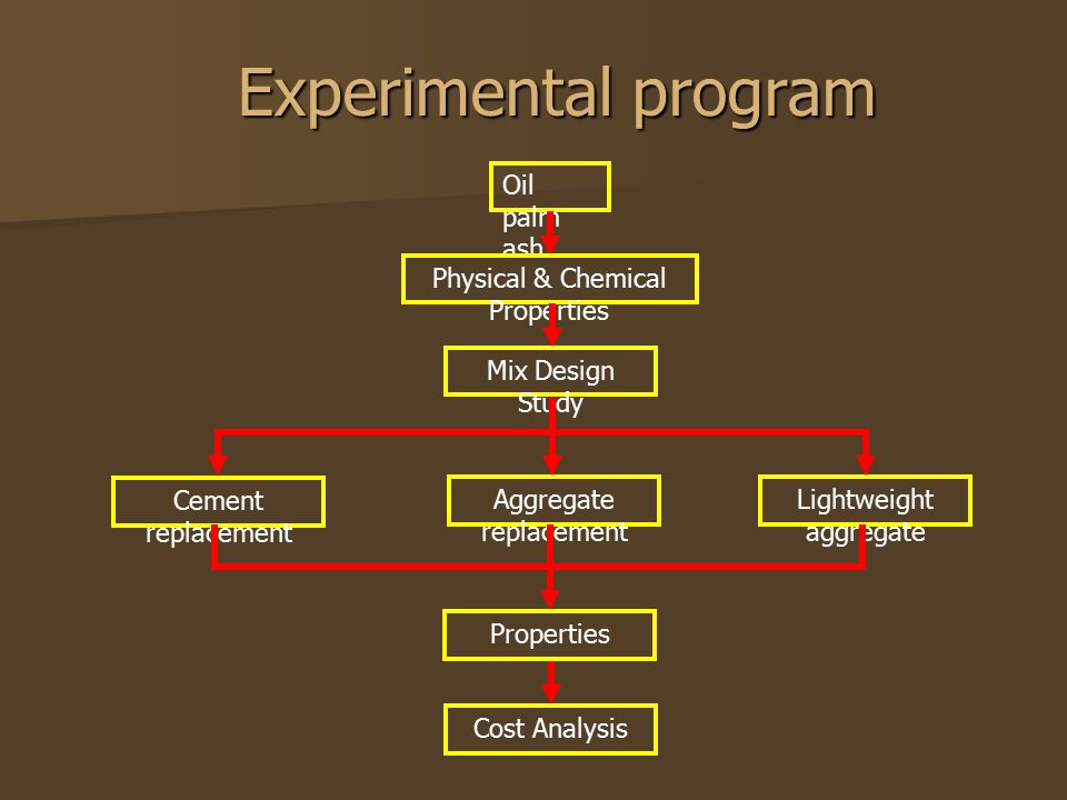 Experimental program Oil palm ash Physical & Chemical Properties