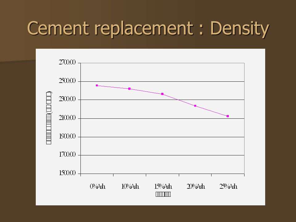 Cement replacement : Density