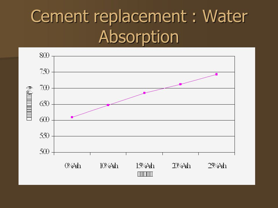 Cement replacement : Water Absorption