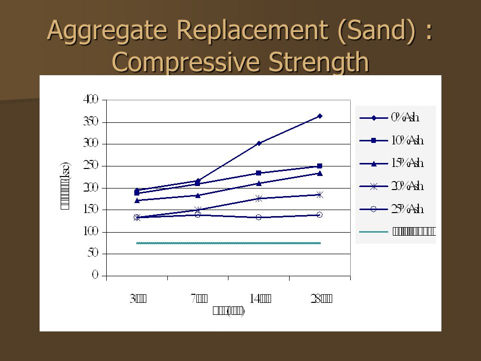 Aggregate Replacement (Sand) : Compressive Strength