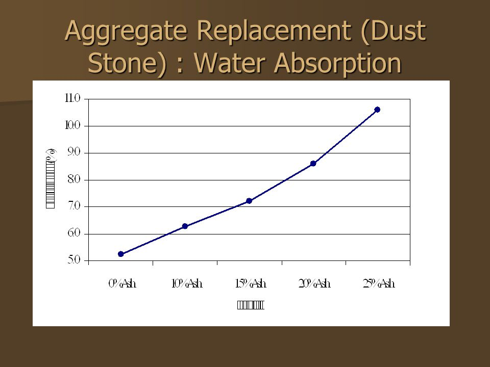 Aggregate Replacement (Dust Stone) : Water Absorption