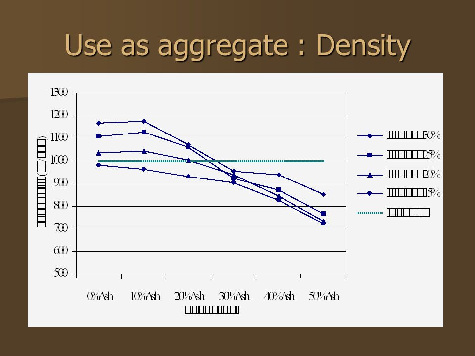 Use as aggregate : Density
