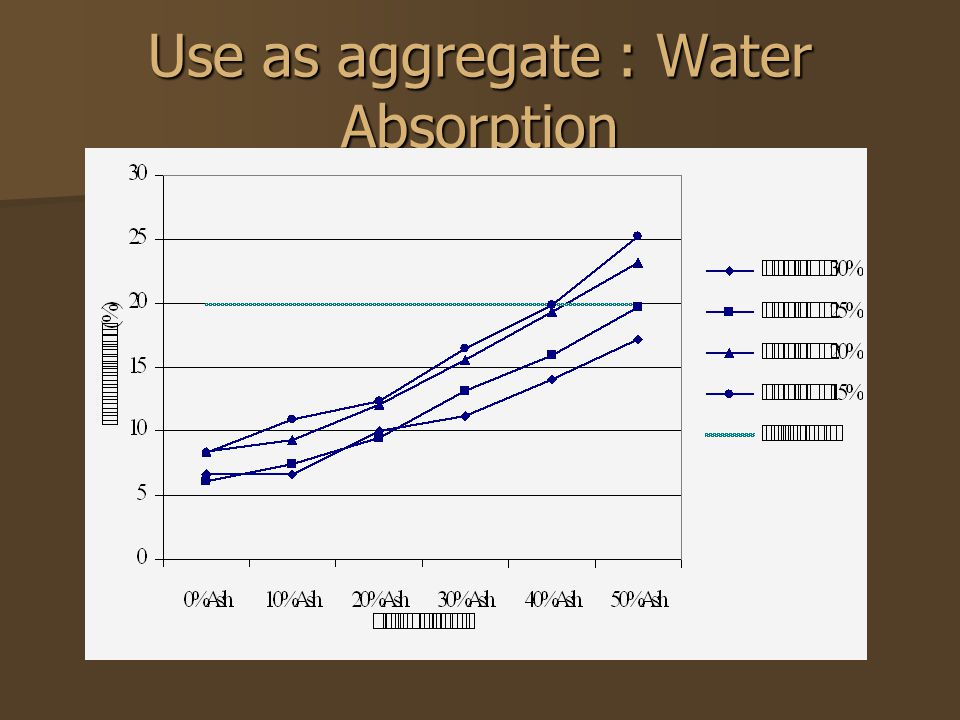 Use as aggregate : Water Absorption
