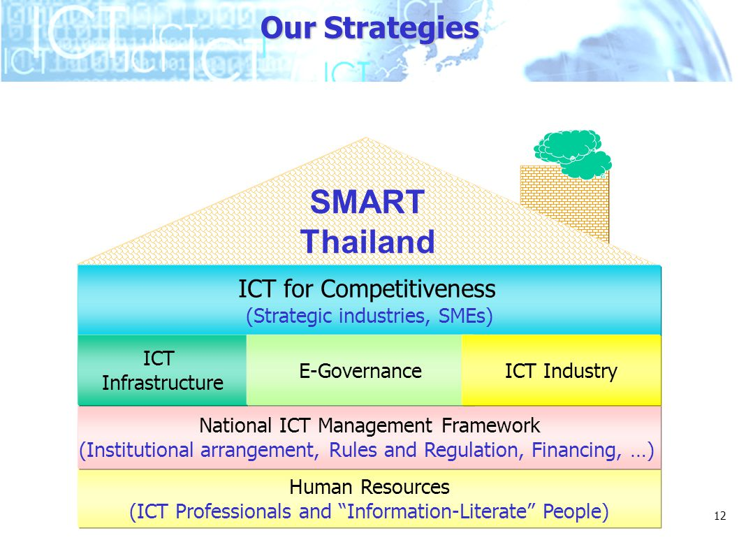 SMART Thailand Our Strategies