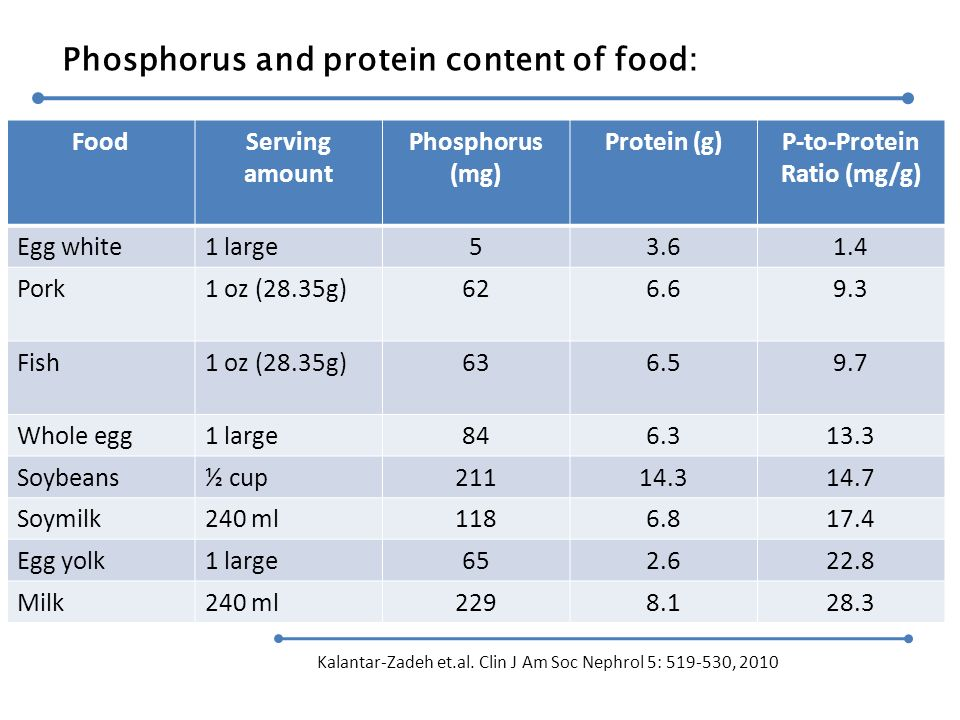 P-to-Protein Ratio (mg/g)