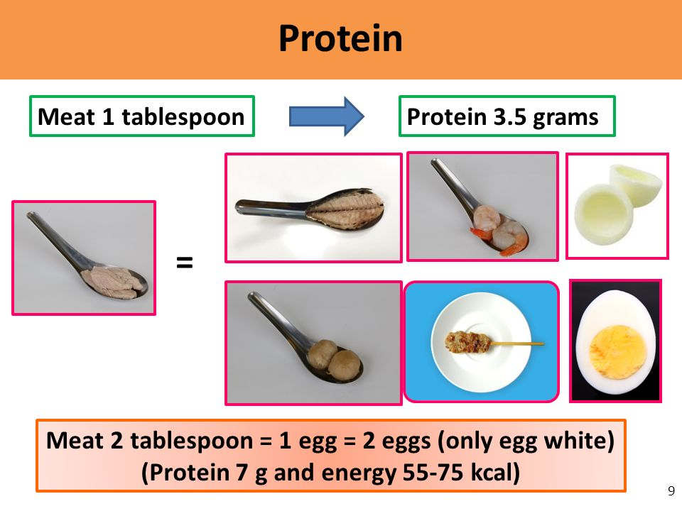 Protein = Meat 1 tablespoon Protein 3.5 grams
