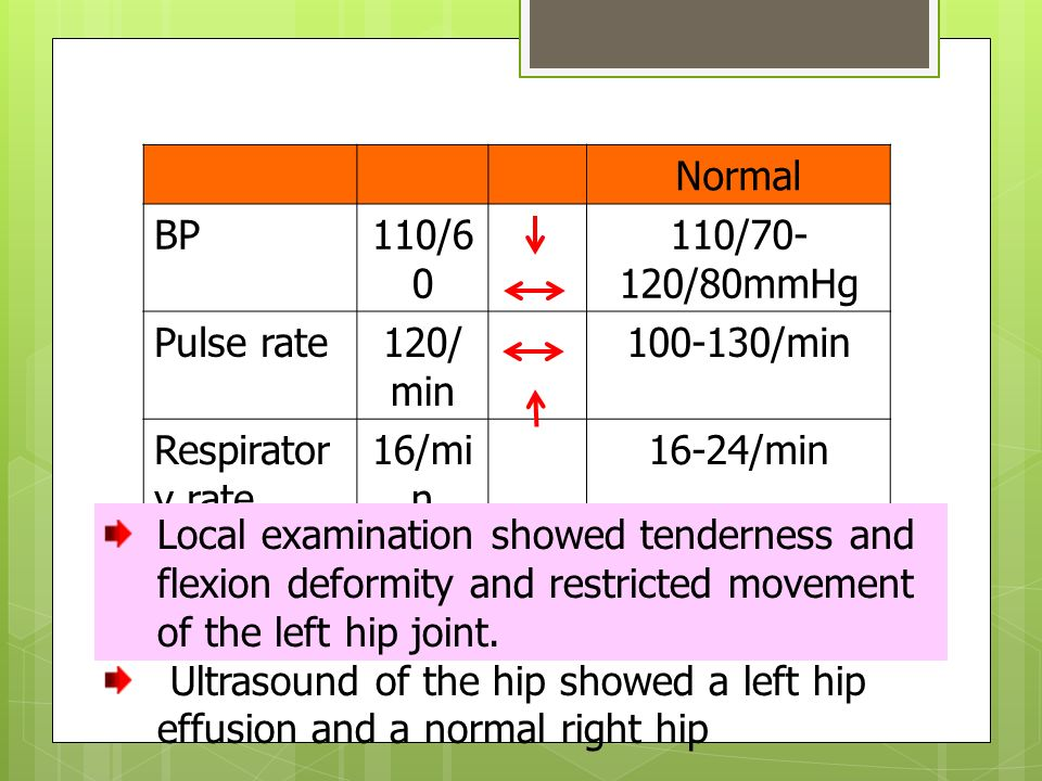 Normal BP. 110/60. 110/70-120/80mmHg. Pulse rate. 120/min. 100-130/min. Respiratory rate. 16/min.