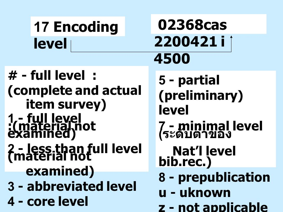 02368cas 2200421 i 4500 17 Encoding level. # - full level : (complete and actual. item survey) 1 - full level :(material not examined)
